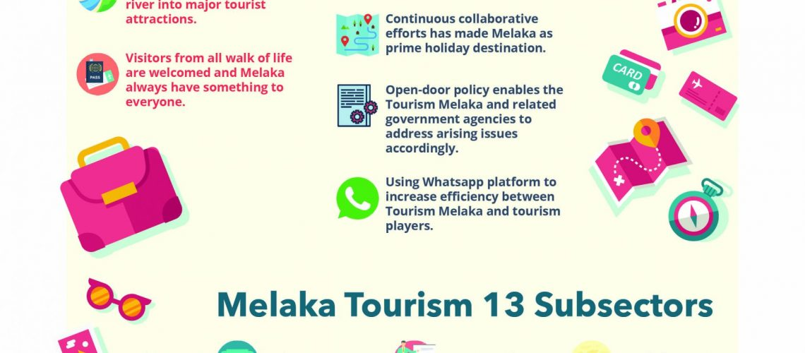 CREATIVE APPROACH TO BOOST THE TOURISM SECTOR IN MELAKA